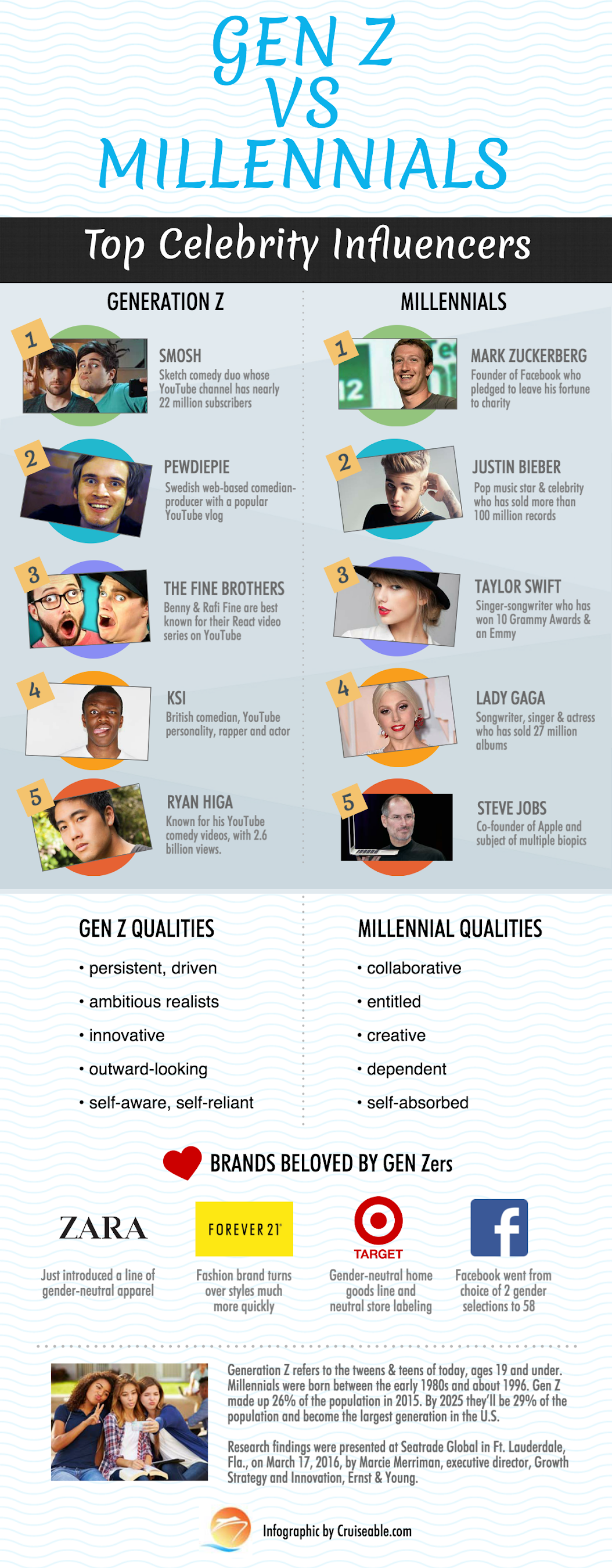 Top 5 Celebrity Influencers Of Generation Z Amp Millennials Infographic Cruiseable