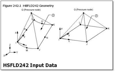 ANSYS | Геометрия элемента NSFLD252