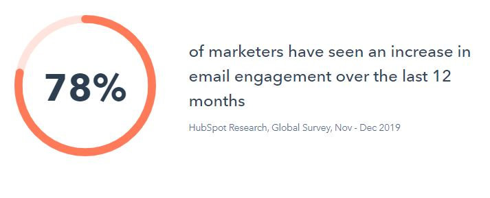 Hubspot Research Email Marketing