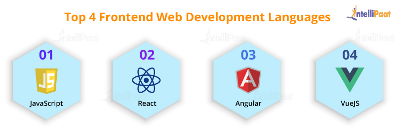 Frontend Web Development Languages
