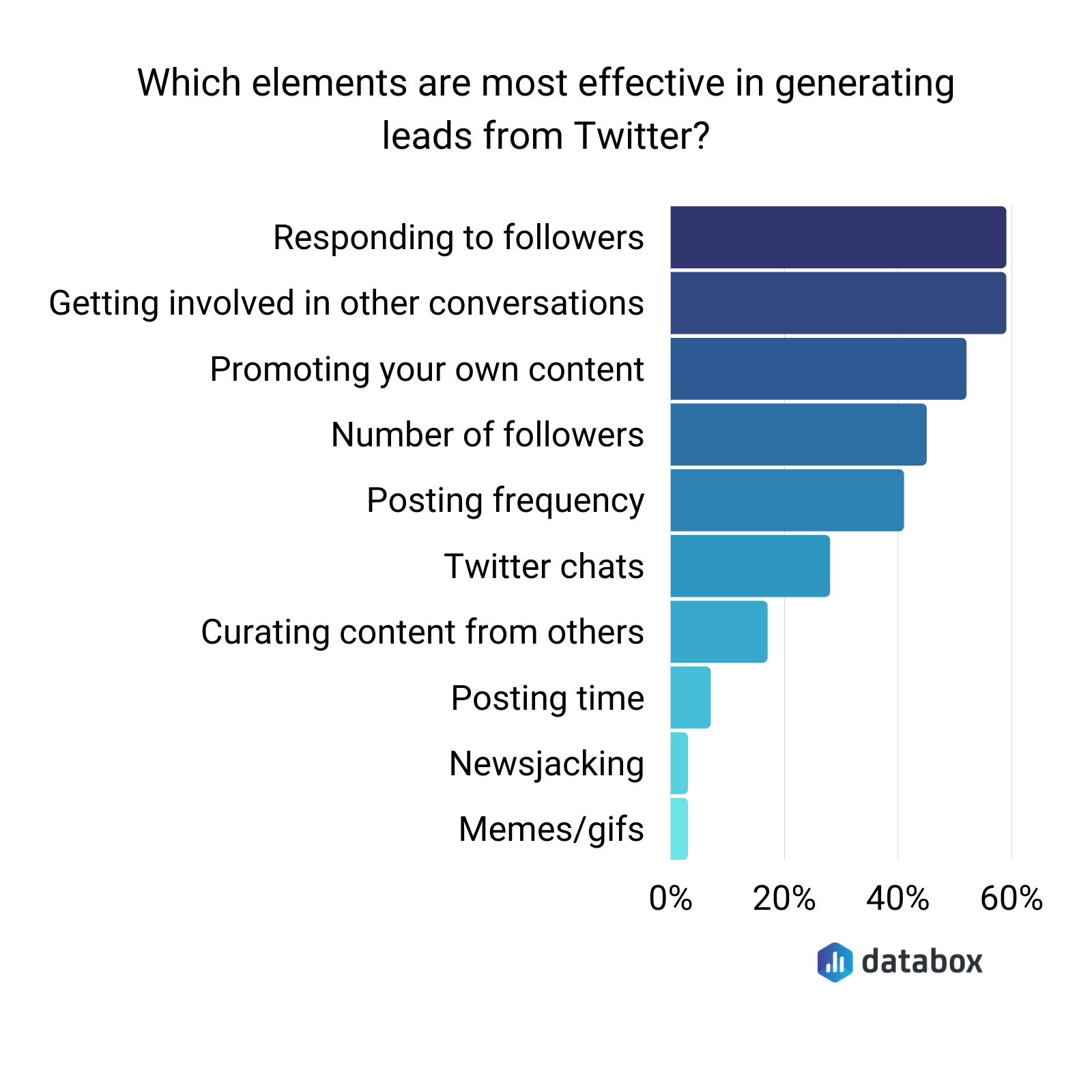 most effective elements in generating leads from Twitter