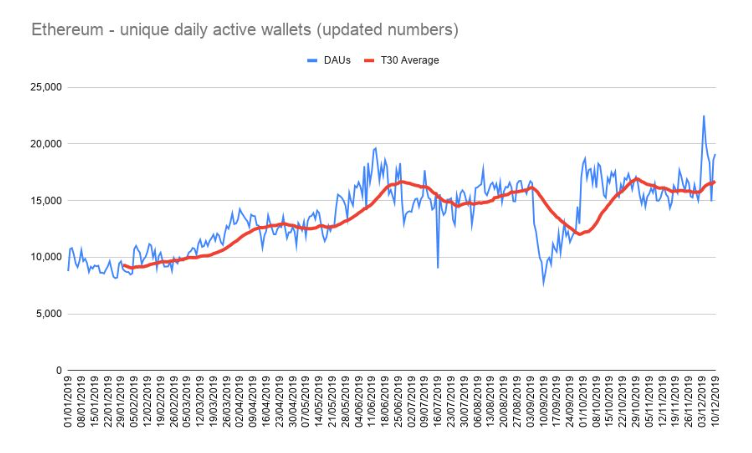 Graph showing unique daily active wallets in the Ethereum dapp ecosystem