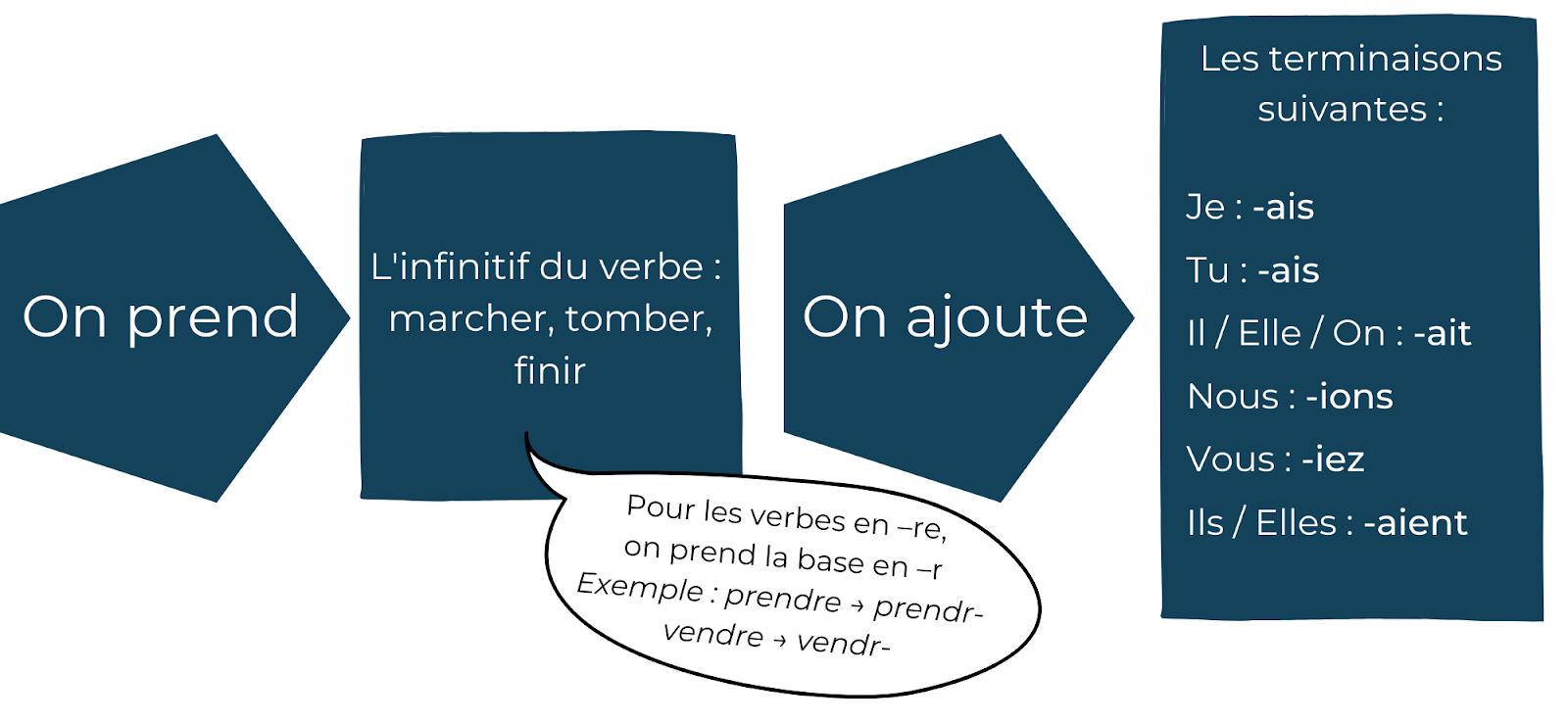 La formation du conditionnel en français