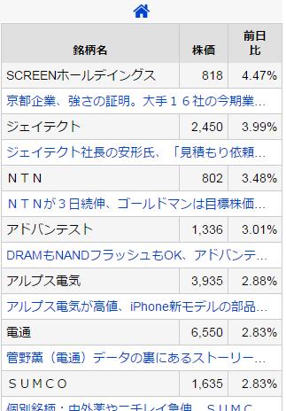 日経225 TOPIXコア30 採用銘柄ニュース