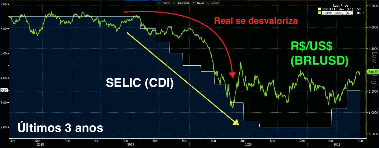 Gráfico apresenta SELIC (branco) e Real contra dólar (invertido, verde).