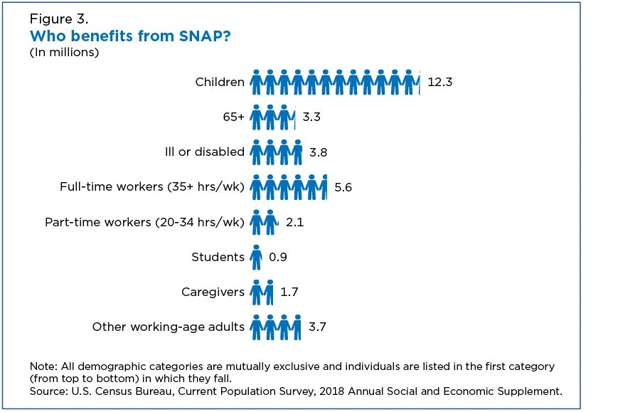 Who benefits from SNAP?
