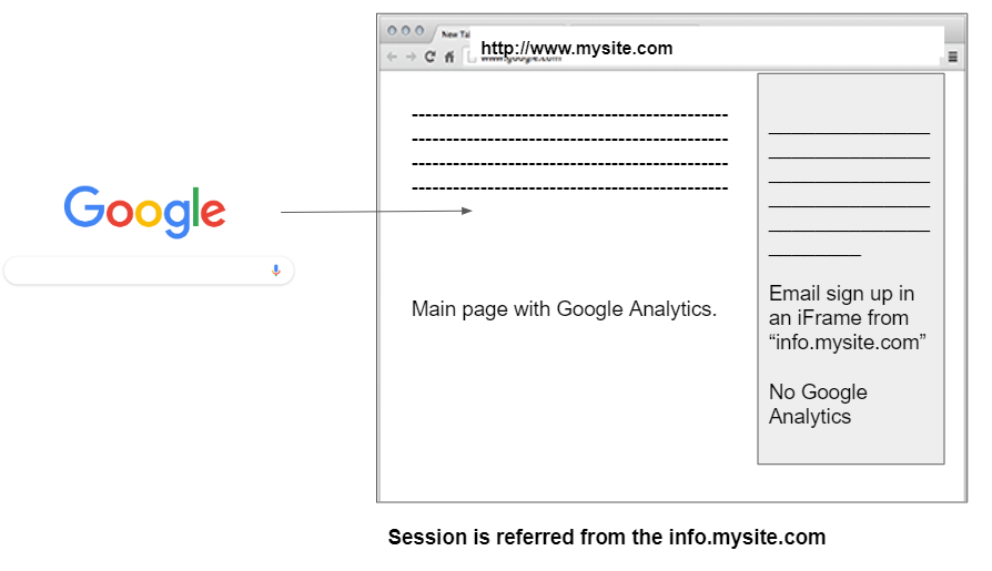 A user goes from Google to a page with an iFrame. The frame doesn't have analytics, and so shows up as the referrer.