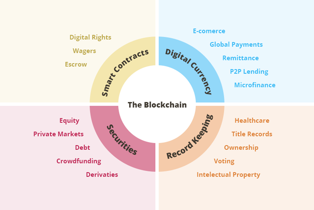 global use of blockchain and blockchain technology in different sectors