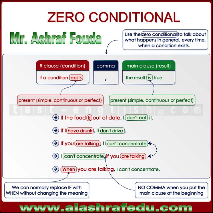 Zero Conditional 6Q53rTpTbyV5dww5M9U6