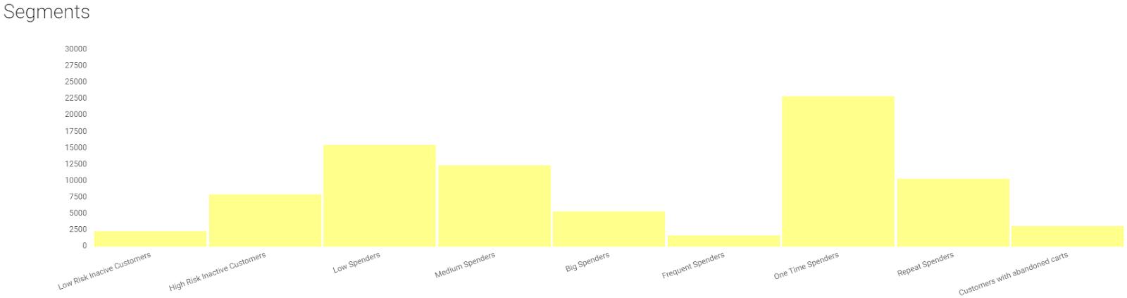 audience segmentation in edrone crm