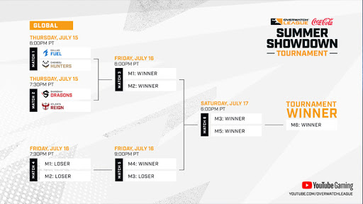 OWL Summer Showdown Finals – Match Predictions & Recap