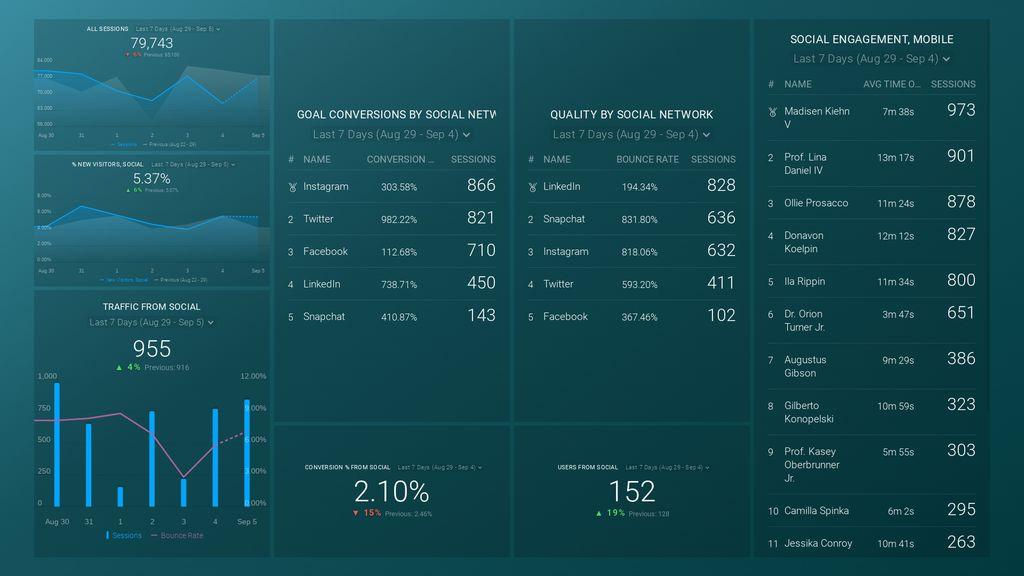 google analytics social media dashboard