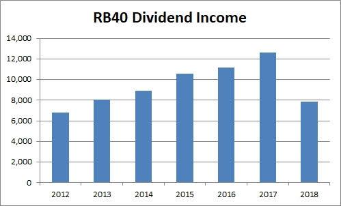 dividend income 2018