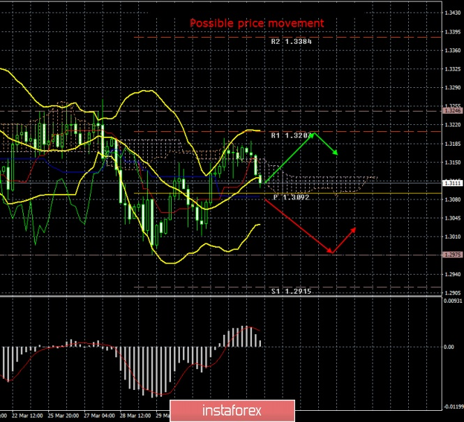 GBP/USD. April 4. Results of the day. The British pound still tends to fall