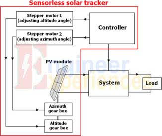 dual axis solar tracker as EEE student projects.
