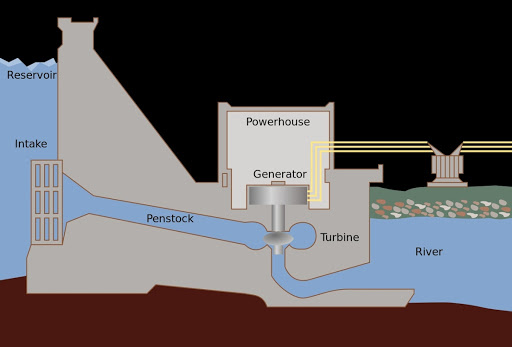 Hydroelectric dam schematic