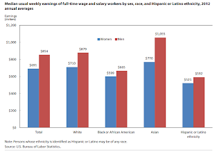 Photo: Earnings correlates with IQ. Asians have a higher IQ that white people.    (BLS report. Highlights of Women's Earnings in 2012. OCTOBER 2013. REPOR T 1045. http://www.bls.gov/cps/cpswom2012.pdf )
