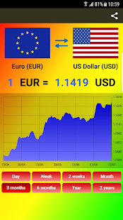 World Currency exchange rates - náhled