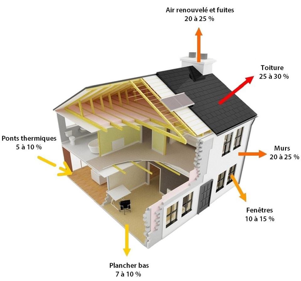 Réduction de consommation et isolation de la maison