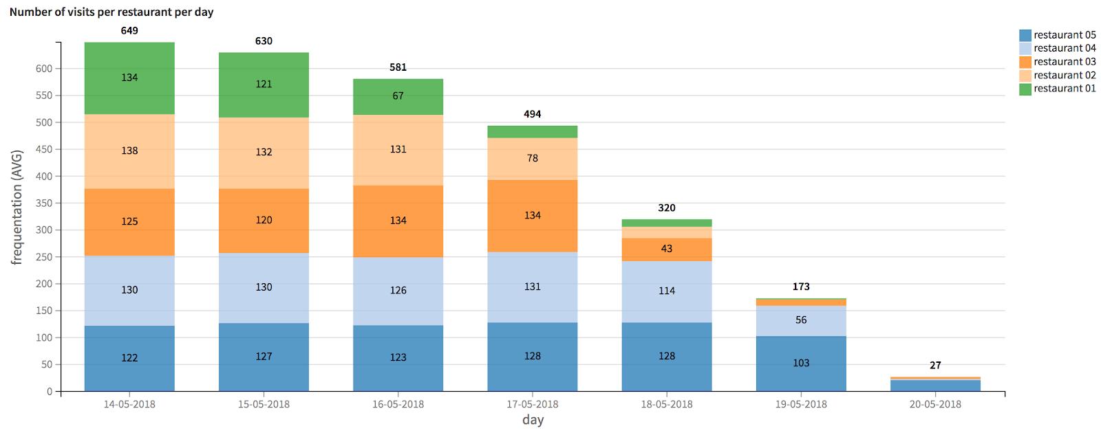 stacked bar chart restaurant attendance per day