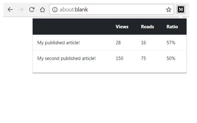 My article stats for Medium.com