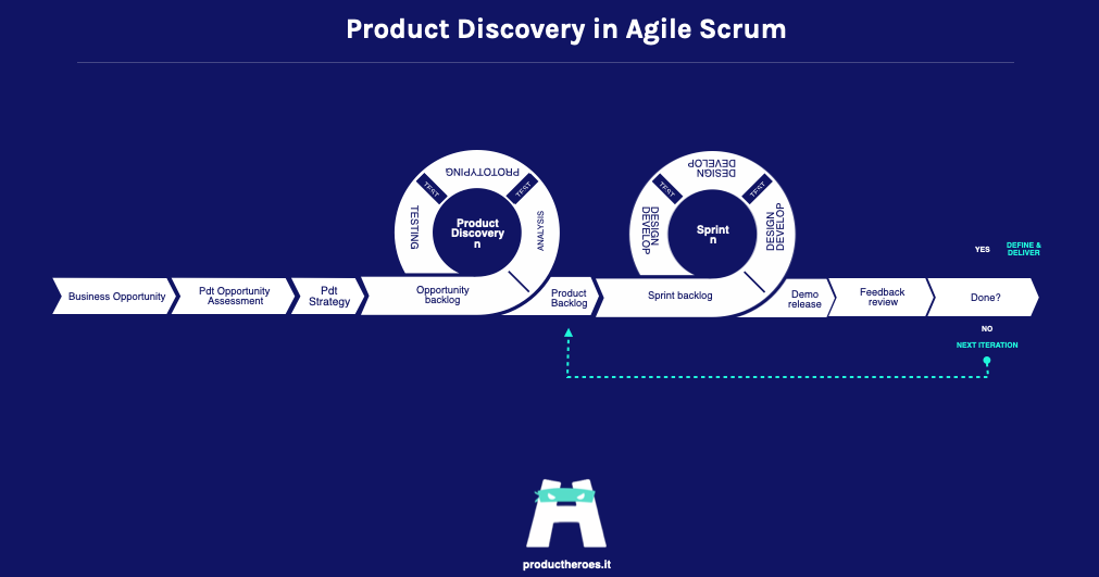 Product Discovery in Agile Scrum