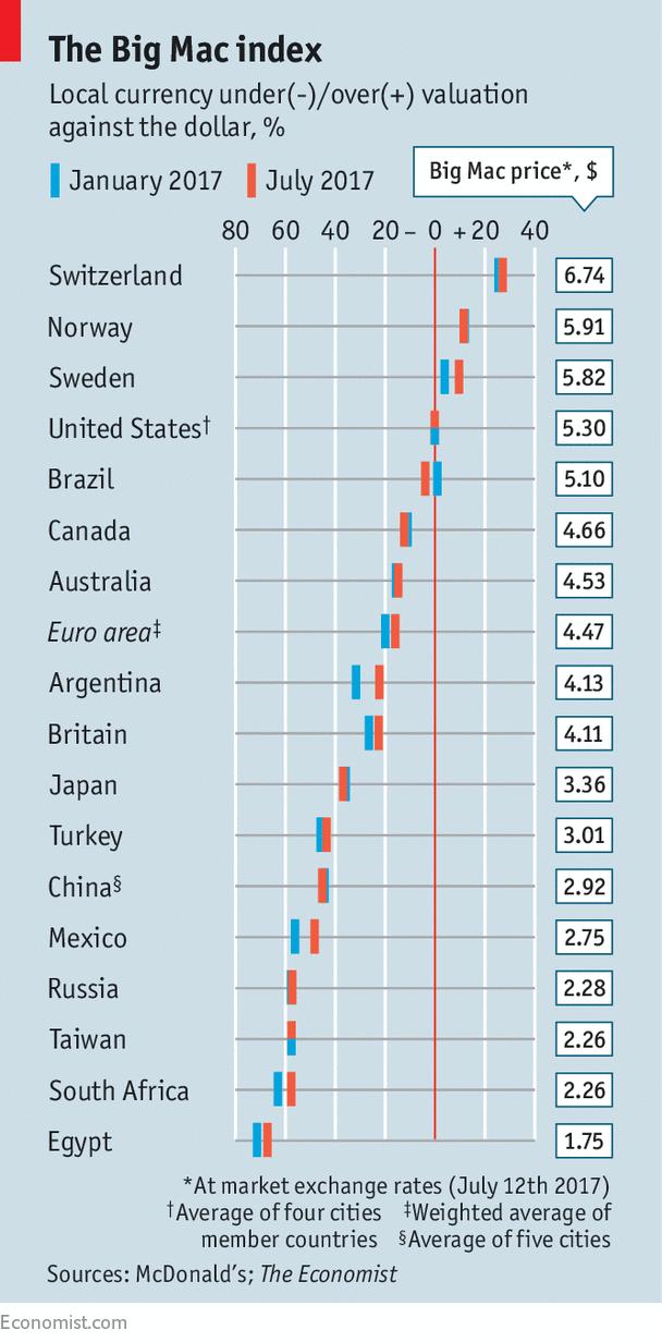 Economist Riff of the Week: The Big Mac Index--Buy EUR/SEK