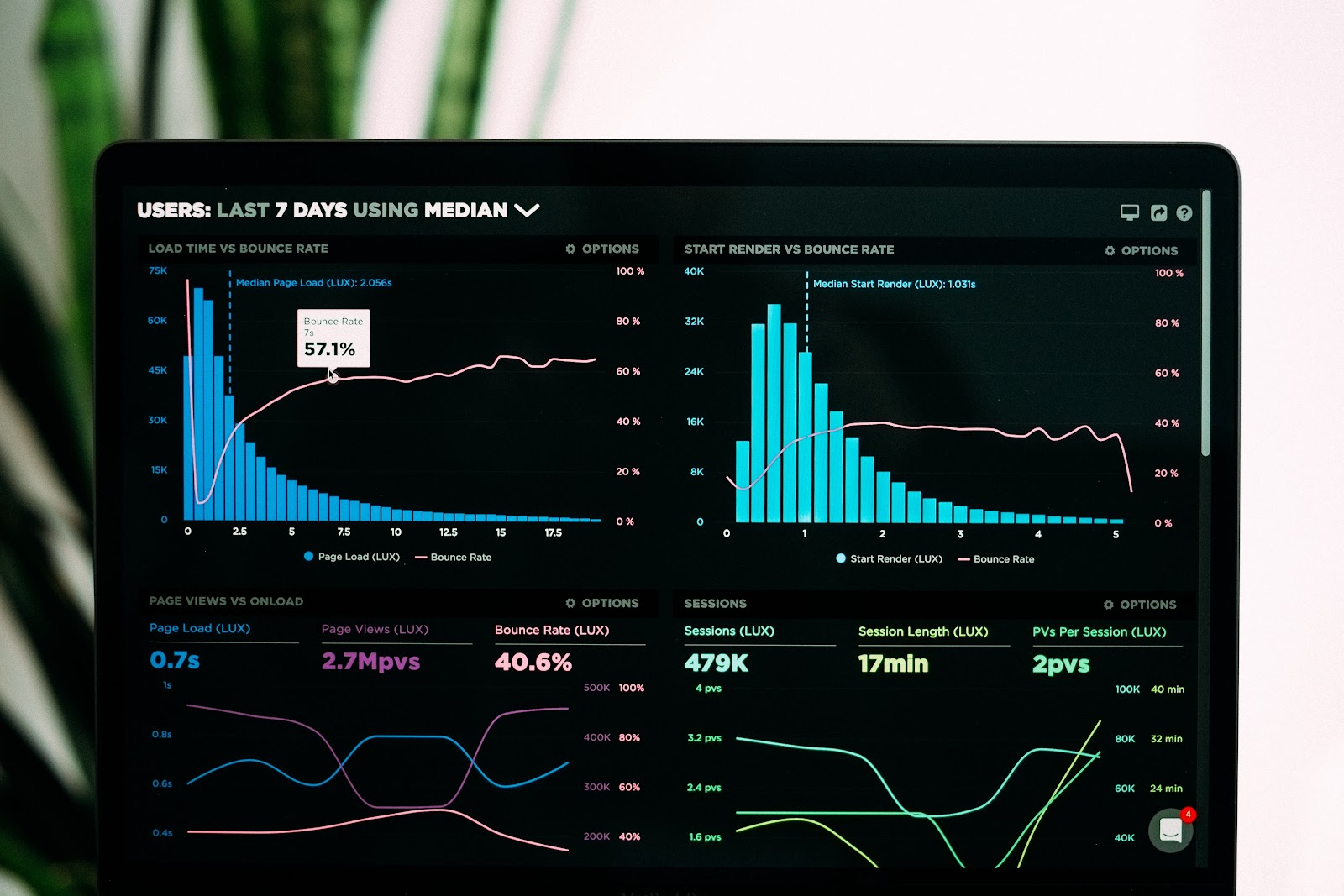 website speed and sessions analytics