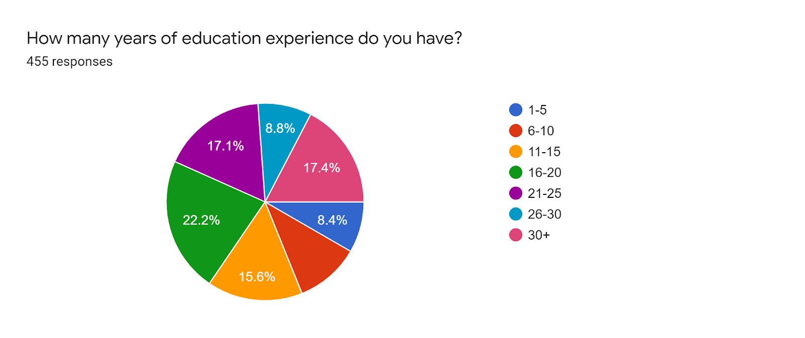 Forms response chart. Question title: How many years of education experience do you have? . Number of responses: 455 responses.