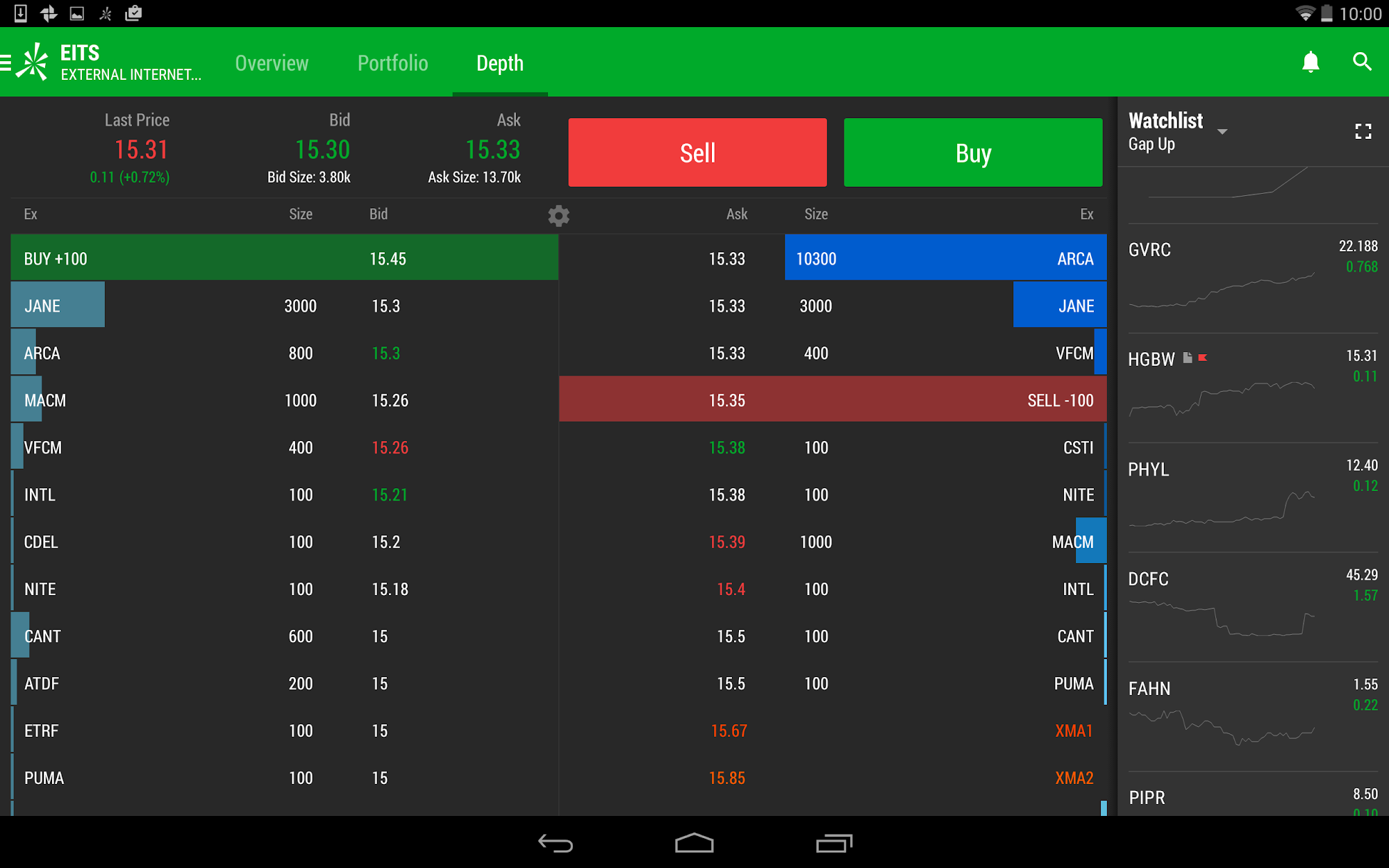 thinkorswim Mobile (Android) reviews at Android Quality Index