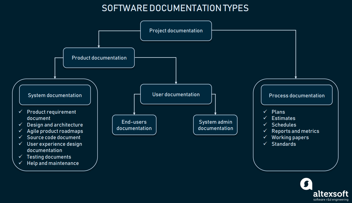 Technical Documentation in Software Development: Types and Tools   AltexSoft