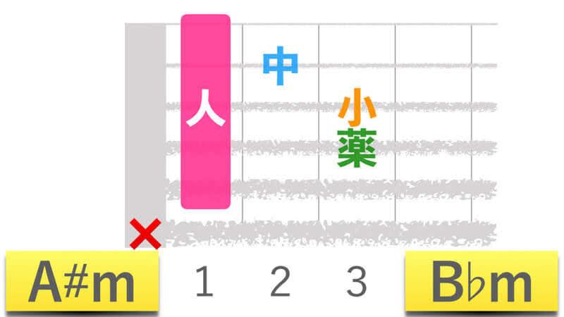 ギターコードA#mエーシャープマイナー|B♭mビーフラットマイナーの押さえかたダイアグラム表