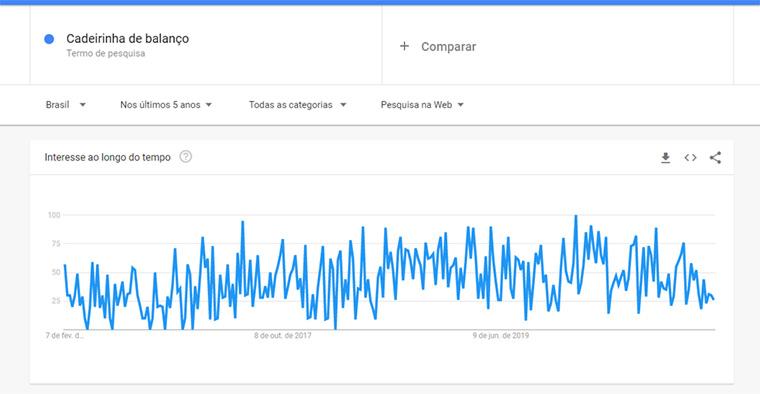 pesquisas do google trends para cadeirinha de balanço
