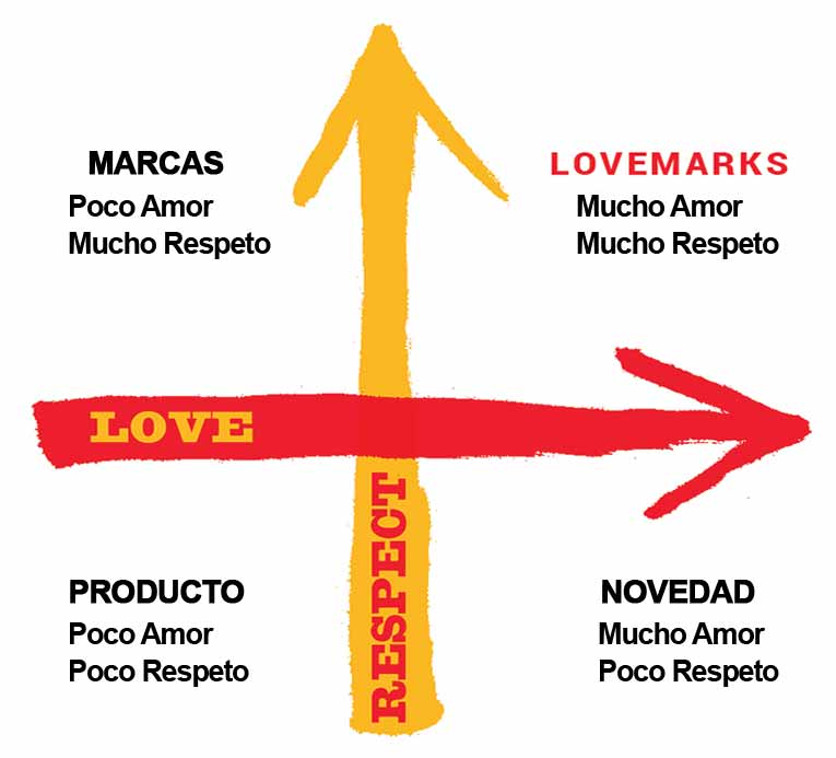 Lovemarks-cuadrante-germangorriz