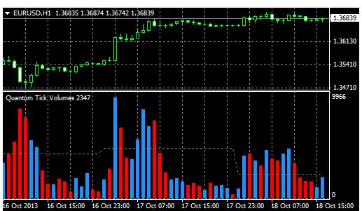 Volume trong thị trường Forex là gì?