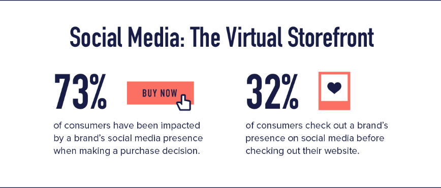 Social media video buying statistics
