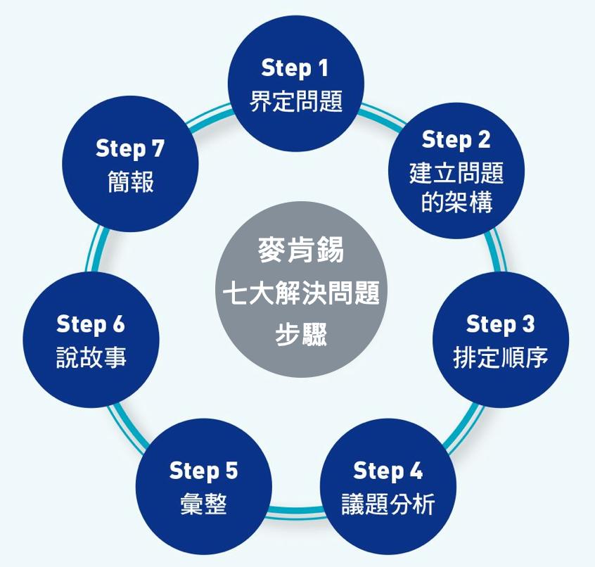 麥肯錫解決問題七大步驟