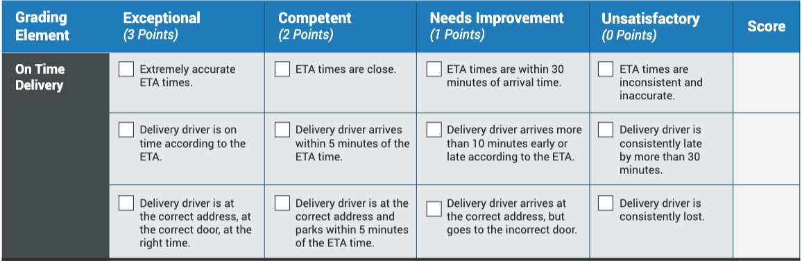 Delivery Audit Preview, On Time Delivery