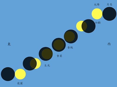 日全食的五個階段:初虧、食既、食甚、生光和復圓
