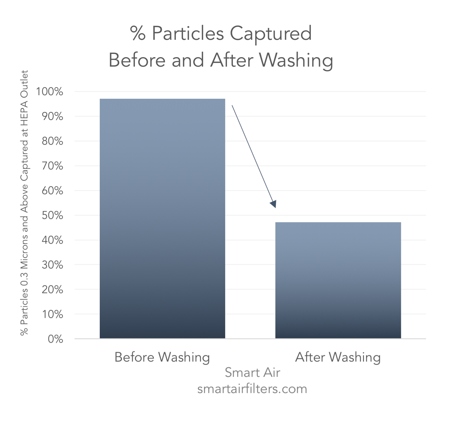 particles captured before and after washing filters
