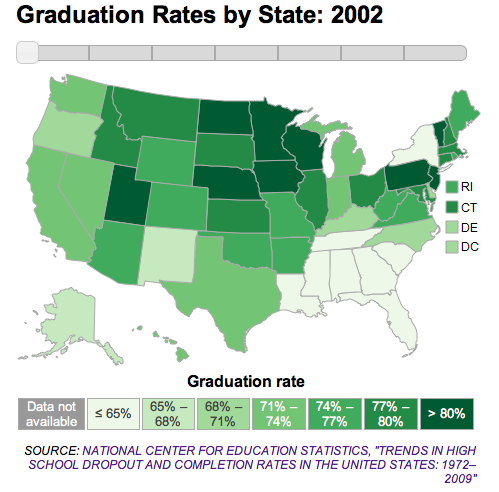 Photo: High school graduation rates by state in 2002: http://to.pbs.org/FPYLZY