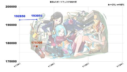 東京eスポーツフェスタ2021杯最新ボーダー-1/19