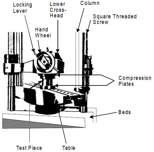 Schematic compression test set up on a universal testing machine