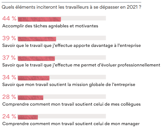 Leviers de motivation des salariés français en 2021