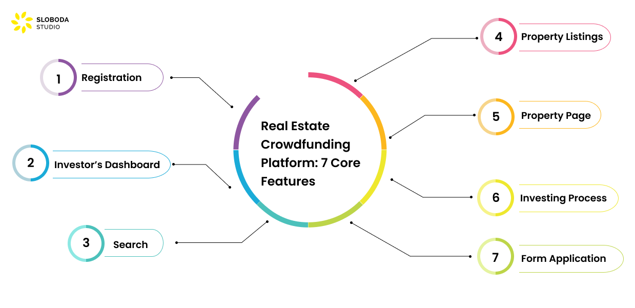 7 Core Features of a Real Estate Crowdfunding Platform