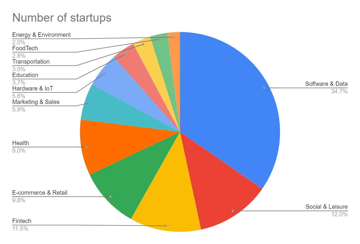Startup industry rankings pie chart