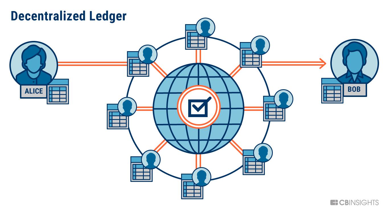 https://cbi-research-portal-uploads.s3.amazonaws.com/2017/11/20155651/112017-Blockchain-4-V2.png