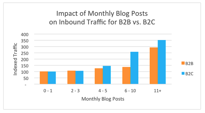 CHart showing the impact of monthly blog posts o lead generation