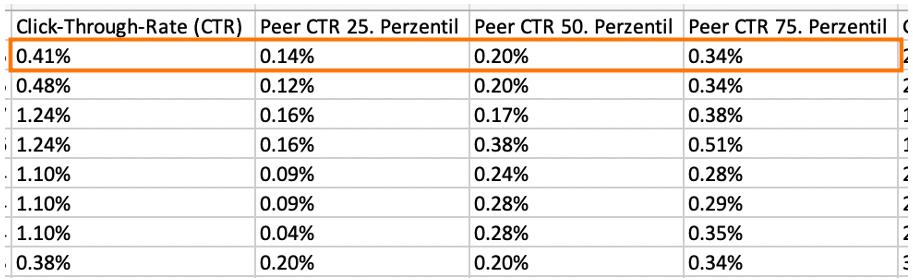 Markenkategorie-Benchmark-Bericht