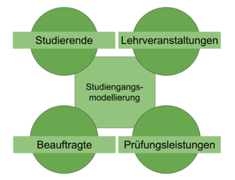 2015_Studiengangsmodellierung.png